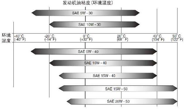 发动机油粘度(环境温度)